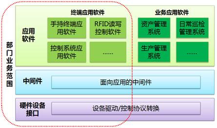 石油产品产业链结构图-图2 软件架构图-石化行业物联网应用解决方案